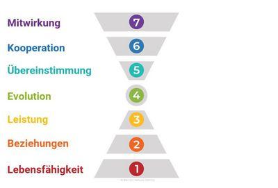 Das 7-Ebenen-Modell des Bewusstseins Barrett Values Centre ©